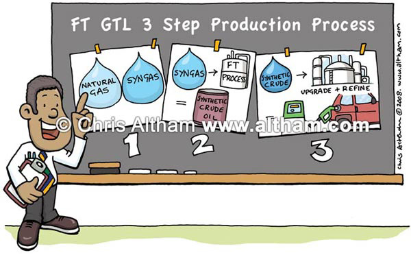GTL Production Process Photo